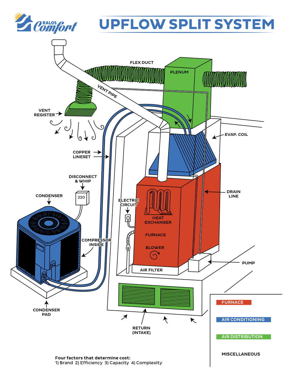 Upflow Split System diagram