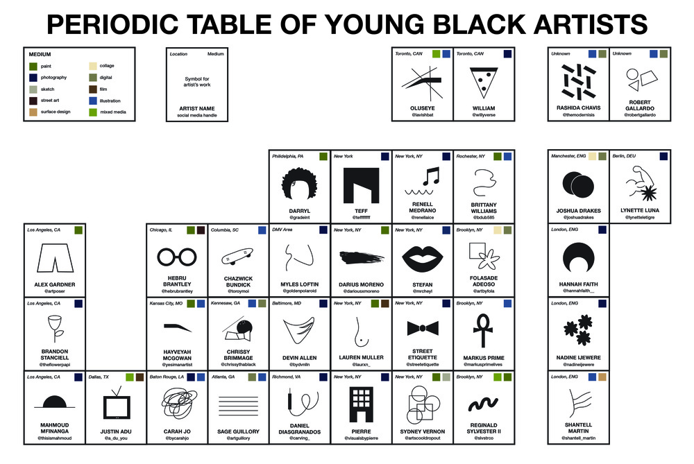 Periodic Table Of Young Black Artists Poster Francine A