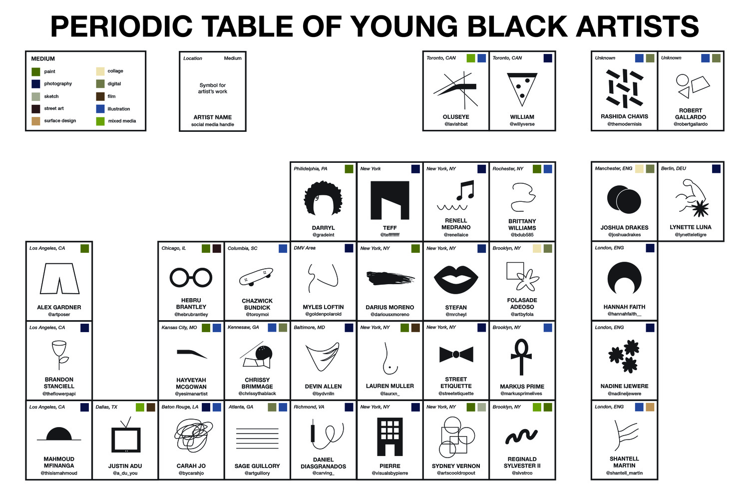 Periodic table of young black artists poster francine a thompson periodic table of young black artists poster gamestrikefo Gallery