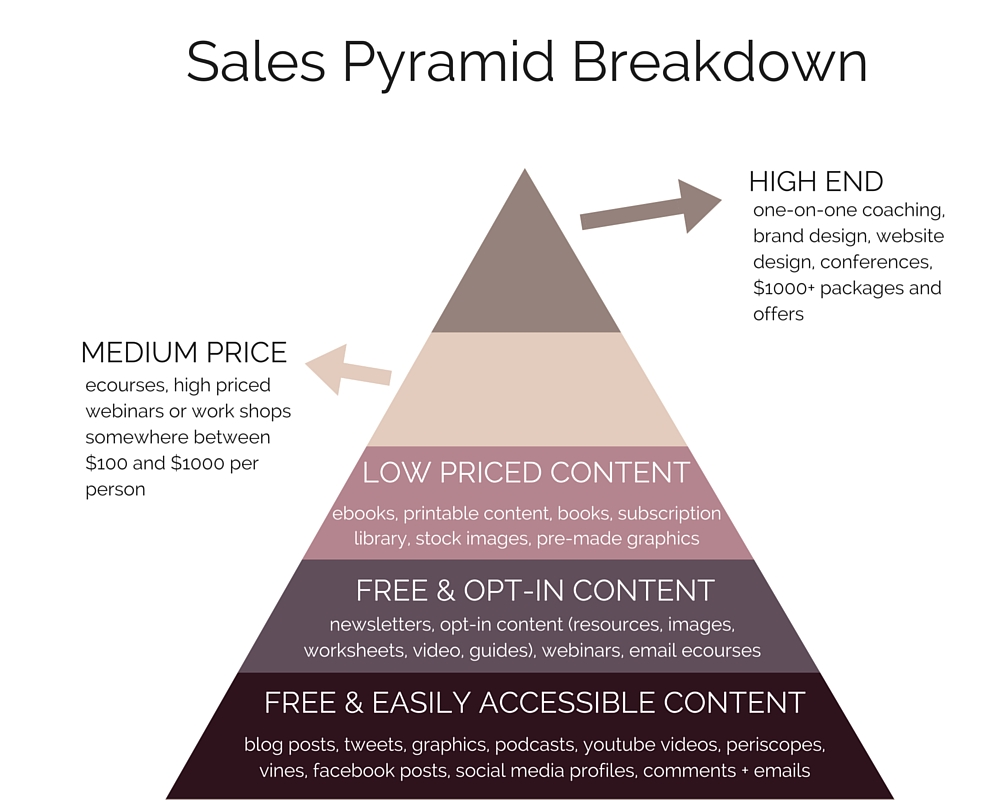 The NC Sales Pyramid