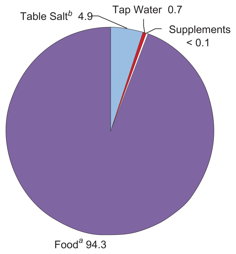 In percentage; Where our salt intake comes from a:Includes salt added in food preparation and cooking. b.Salt added by the consumer at the table.