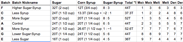 In descending order of Sugar:Syrup ratio.