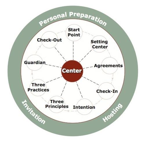 The Circle Way Components Wheel