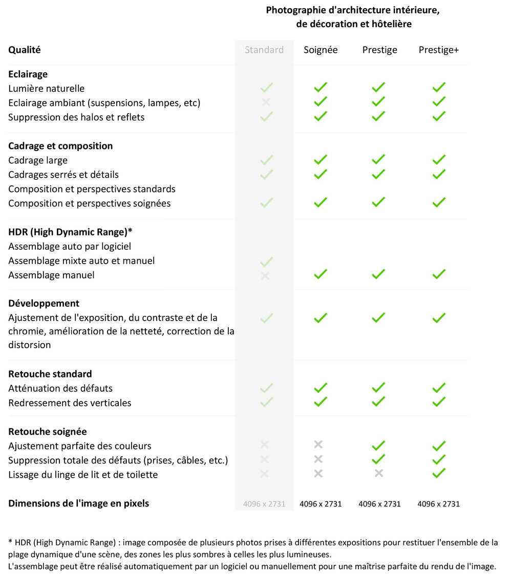 Comparatif des qualités proposées