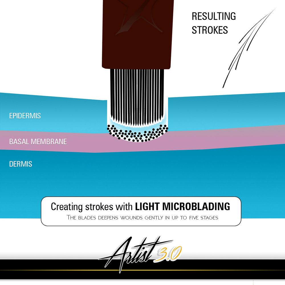 Light-microblading uses totally different light-scratching technique that results in considerably lighter strokes and wounds that are deepened over more cycles. Compared to ordinary microblading the amount of pigment that stays inside the cut is much larger. Also special super-sharp blades with larger number of needles (that all deliver the pigment) contribute to that.
