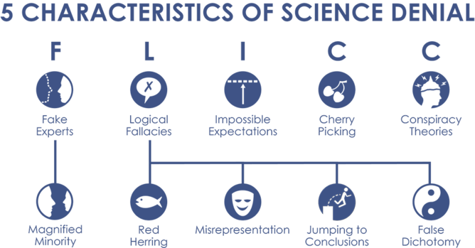 Five characteristics of science denial. John Cook