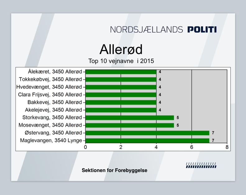 Østervang her I Blovstrød har en beklagelig rekord, hvor der i 2015 er begået 7 indbrud.