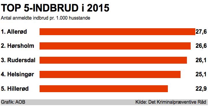 Indbrudstyvene elsker Nordsjælland. Og de elsker Allerød allermest.