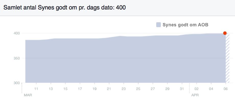 Facebook-grafen viser, at vi den sidste måned har fået næsten 20 nye læsere, som synes godt om vor hjemmeside.