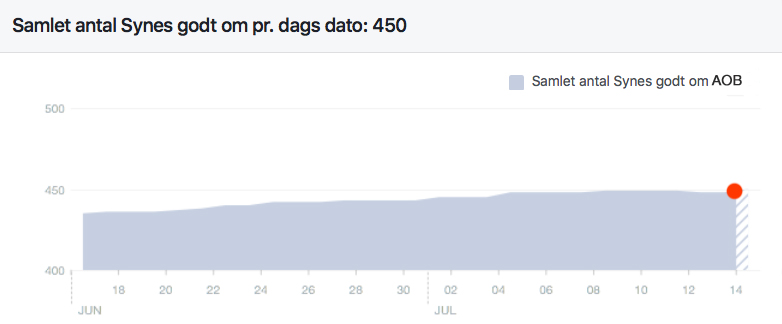 Facebook-grafen viser, at vi i går, torsdag den 14. juli,nåede 450 læsere, som synes godt om vor hjemmeside.
