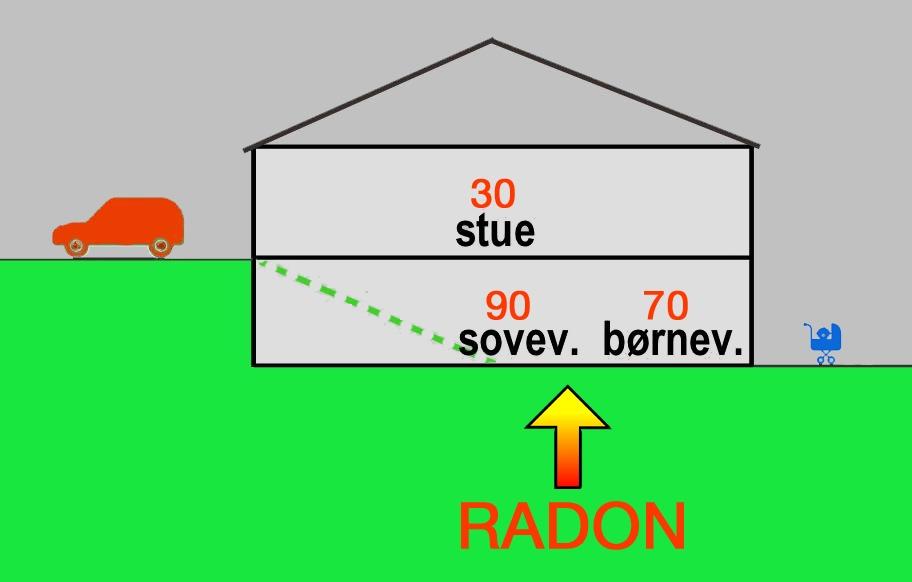 Som det fremgår af ovenstående principskitse, ligger alle radon-målingerne under 100 Bq/m3 i Blovstrød-villaen, hvilket betyder, at man ikke behøver at foretage sig yderlig. Illustration: AOB