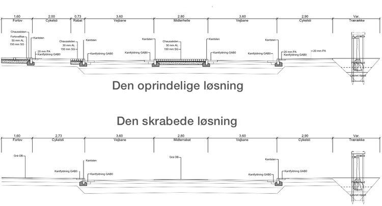 I marts måned vedtog byrådet  den meget skrabede model.Illustrationer:NIRAS A/S