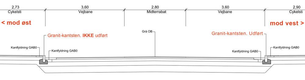 Som det fremgår af NIRAS' snit-tegning skulle der etableres en ny granitkantsten på begge sider af Kongevejen, hvilket også var det, byrådet havde vedtaget. Men tilsyneladende var der ikke penge nok i det iøvrigt meget skrabede budget. Nu vil man søge om en tillægsbevilling, for at få rettet op på problemet.