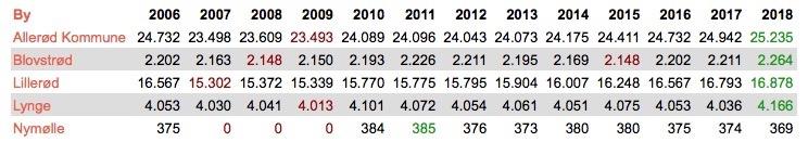 Oversigt over udviklingen af Allerød Kommunes indbyggertal i de sidste 13 år. I ovenstående skema kan man se, hvordan indbyggertallet har udviklet sig fra 2006 og frem til nu. Byerne er oplistet alfabetisk. Det røde tal viser, hvornår indbyggertallet var lavest (for Blovstrød i 2008 og 2015), og det grønne, hvornår det var højest (for Blovstrød i 2018). Kilde: Danmarks Statistik.