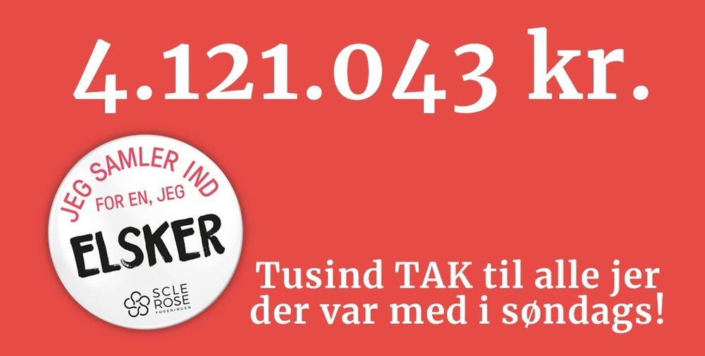 24 indsamlere samlede søndag den 9. september 18.965,- kr. ind i Allerød. Dertil kommer mange bidrag via MobilePay. Tilsammen blev bidraget fra Allerød således langt over 20.000,- kroner. Landsresultatet blev 4.121.043,- kroner.