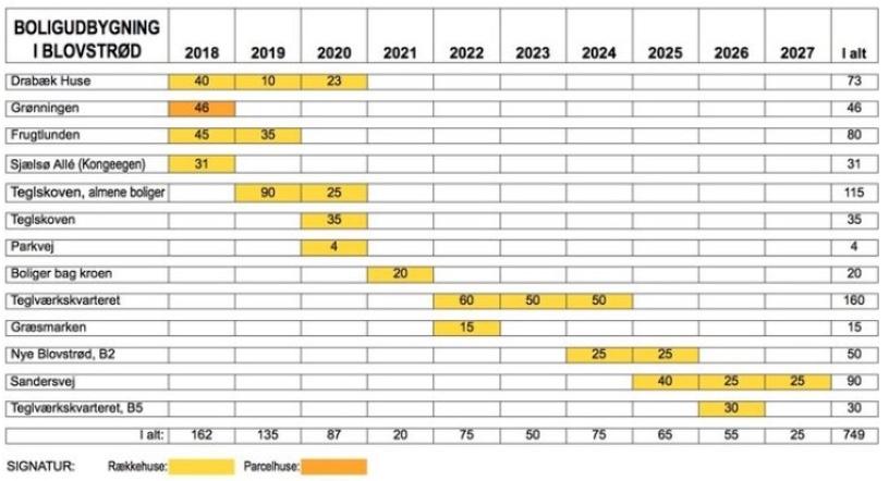 Af skemaet fremgår det, at der i den 10-årige periode opføres omkring 750 nye boliger i Blovstrød-området. Kun 6% af boligerne er parcelhuse - resten er rækkehuse. Grafik: AOB