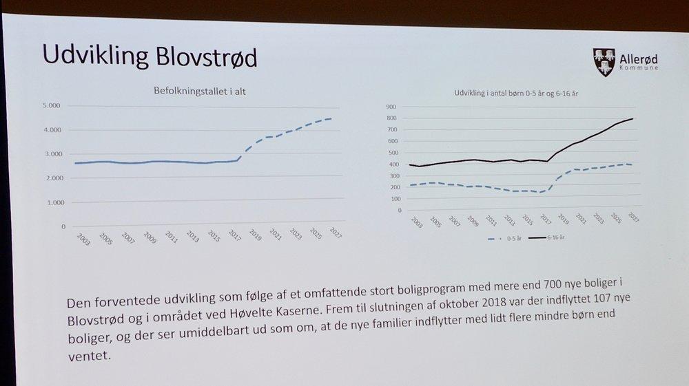 Den forventede udvikling pga. et stort boligprogram med mere end 700 nye boliger i Blovstrød. Foto: AOB