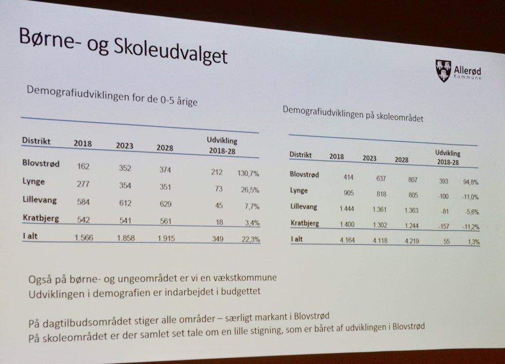 På dagtilbudsområdet stiger alle områder - særligt markant i Blovstrød. Foto: AOB