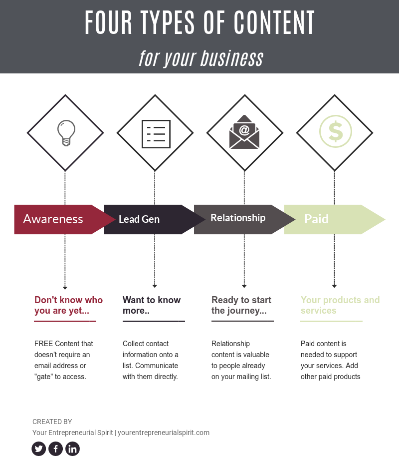 4 conntent types you need in your business (Infographic)