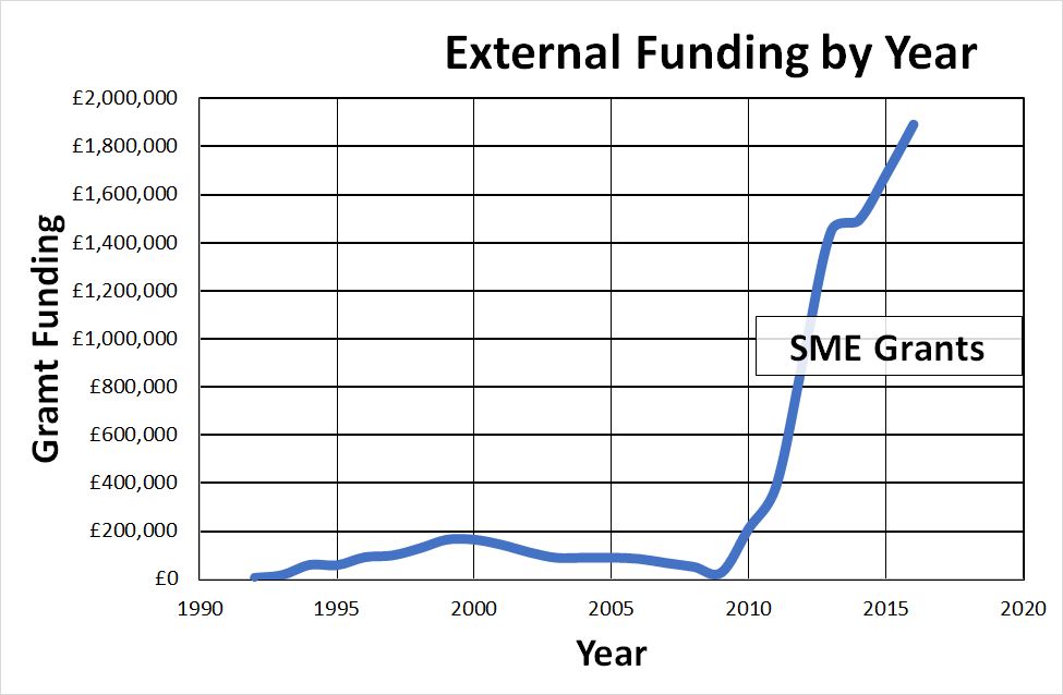 Edward Draper's funding success with time over the past 25 years
