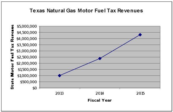 Figure 1 Source: Texas Comptroller of Public Accounts