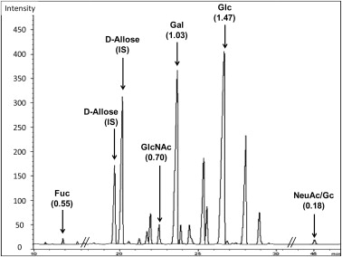 Typical gas chromatography profile of the trimethylsilyl methyl glycoside derivatives generated after methanolic HCl treatment of a mixture of purified goat milk oligosaccharides. The monosaccharides analyzed were fucose (Fuc), N-acetylglucosamine (GlcNAc), galactose (Gal), glucose (Glc), N-acetylneuraminic acid (NeuAc), and N-glycolylneuraminic acid (NeuGc). Response factors for each monosaccharide were calculated based on d-allose, the internal standard (IS) and indicated in parentheses.