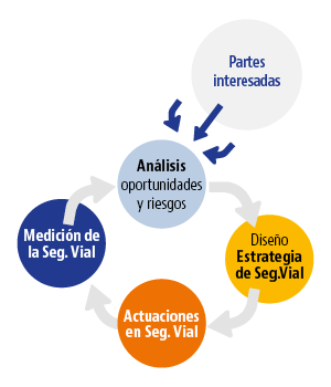 grafico_ISO39001_prevensis.png