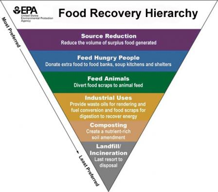 Environmental Protection Agency's Food Recovery Hierarchy (https://www.epa.gov/sustainable-management-food)