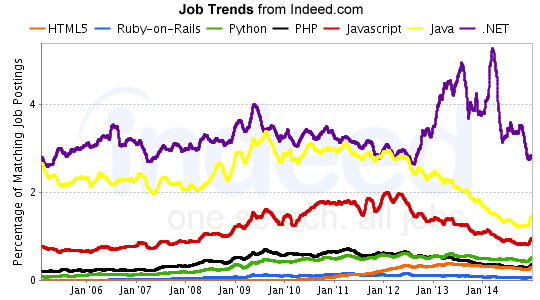 programming-language-job-trends