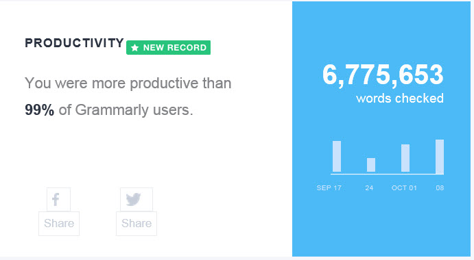Grammarly Productivity