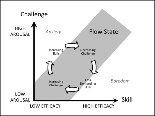 The Flow State. Image Thanks to Pamela Ruteldge