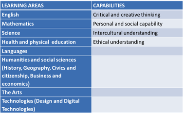 The Victorian Curriculum is based on eight learning areas and four capabilities.