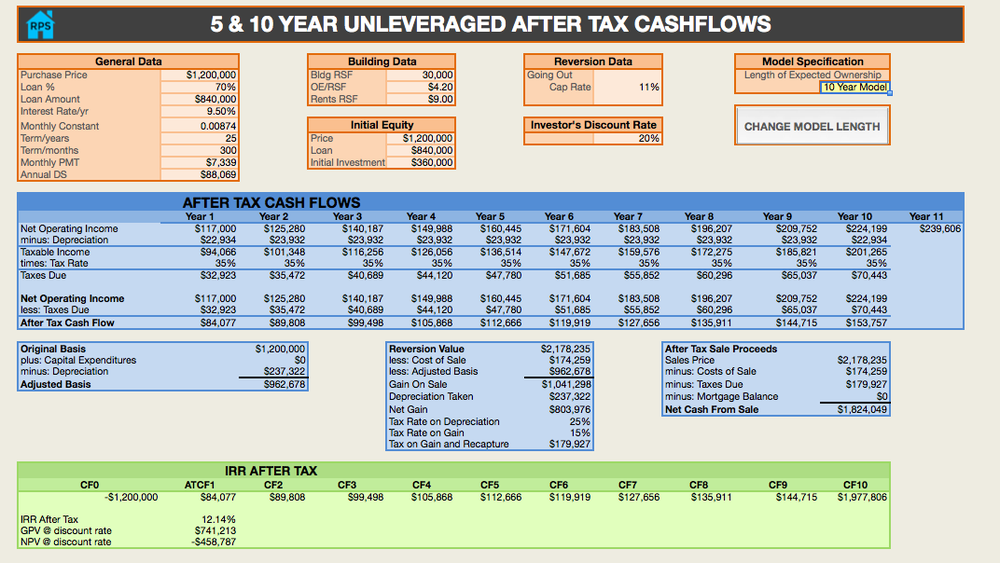 AFTER TAX CASH FLOW-ALL CASH