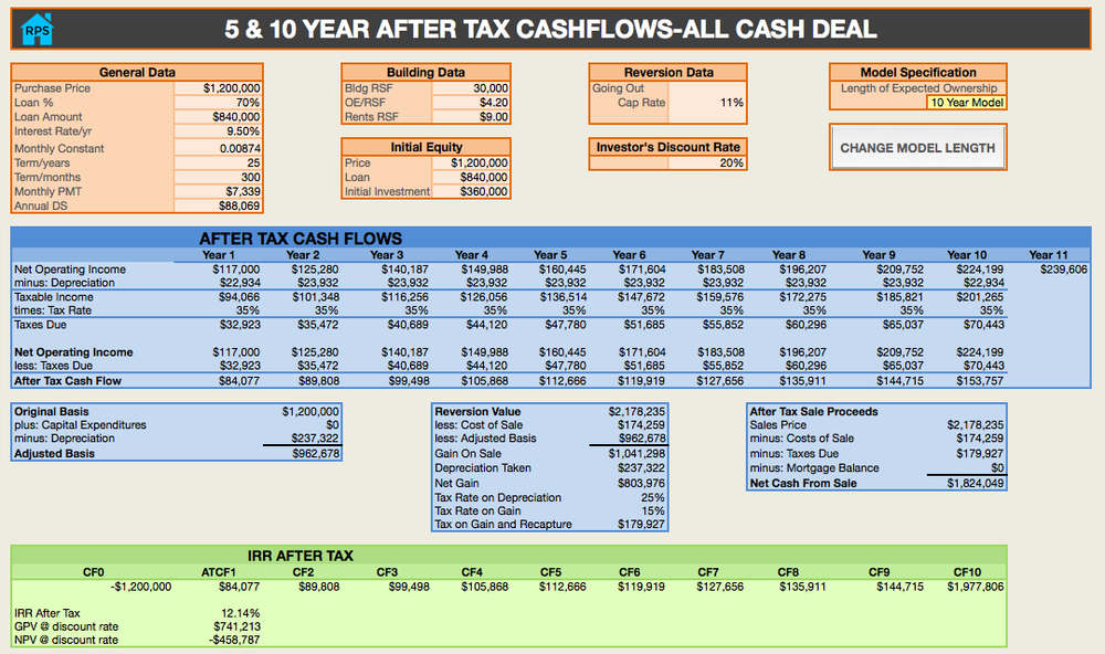 rental property spreadsheets after tax cash flow all cash feature