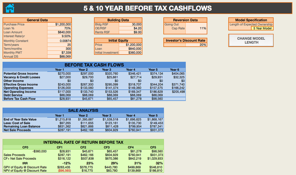 rental property spreadsheets before tax cash flow 5, or 10 year analysis toggle feature
