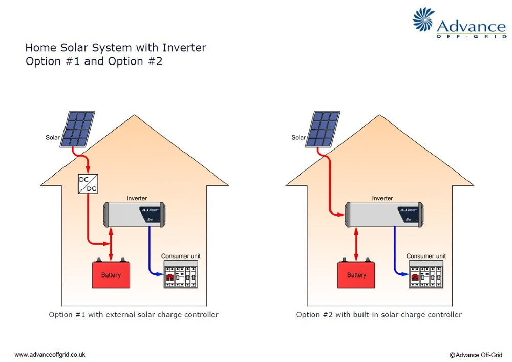 off-grid systems
