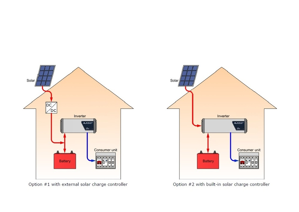 Home Solar System with Inverter.jpg
