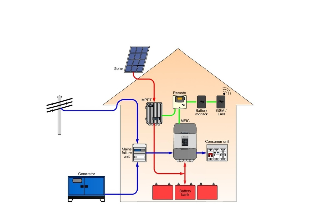 GFP and Autonomy via Solar and Diesel.jpg