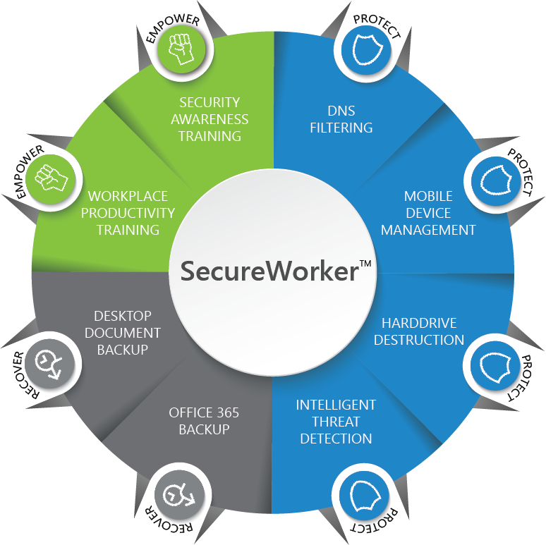 SecureWorker Graphic.png