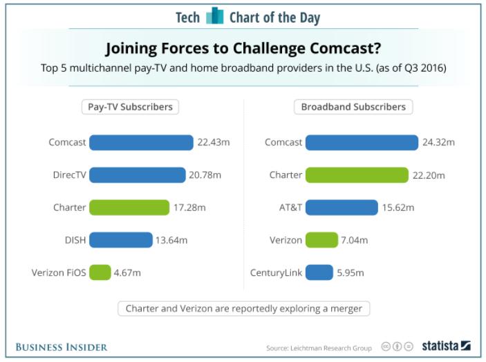 Business Insider: Tech Chart of the Day - http://read.bi/2kRloY3 .