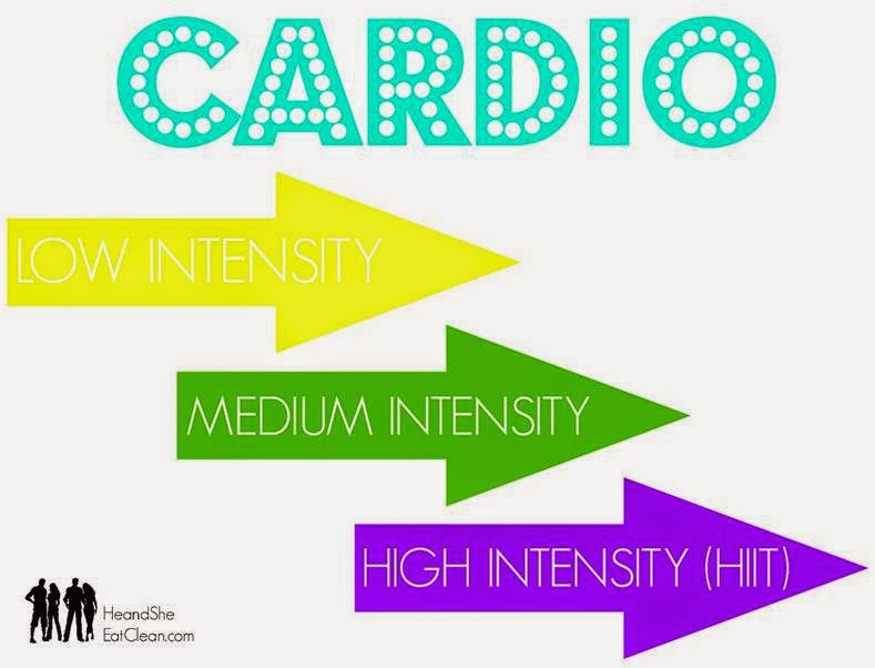 cardio-low-medium-high-intensity-HIIT-he-and-she-eat-clean-fitness-workout-education.jpg