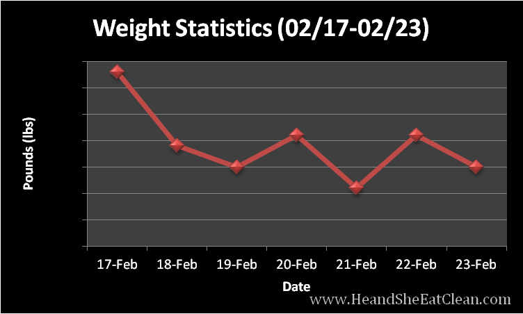 scale-project-weight-statistics-year-to-date-whitney-carlson-he-and-she-eat-clean.png