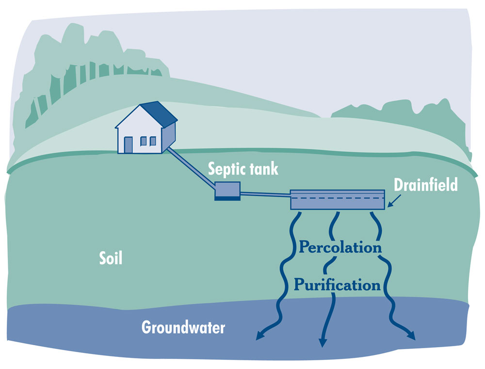 Figure 4.) Water percolating out of drainfield through soil media to groundwater.