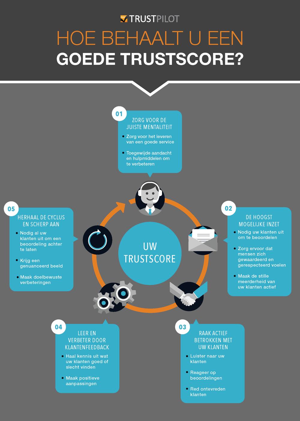 infographic TrustScore