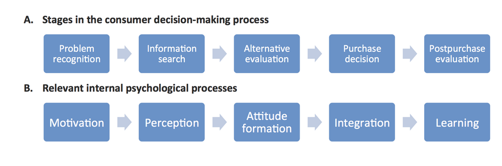 kwel: Belch et al. (2012) Consumer decision-making model