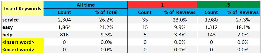 Het (Keyword) trefwoord in zoeken toont het % van het totale aantal beoordelingen waar deze woorden worden vernoemd en het tweede deel toont het % verdeeld over de sterwaarderingen.