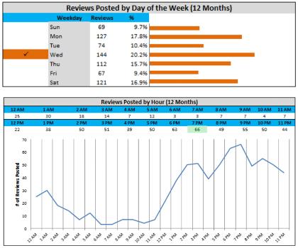 De grafiek toont aan wanneer beoordelingen het vaakst zijn geplaatst, per dag en per tijdstip.