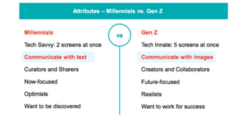 Millennials vs Generatie Z