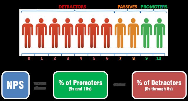 promotors, passief tevredenen, criticasters, nps, trustpilot