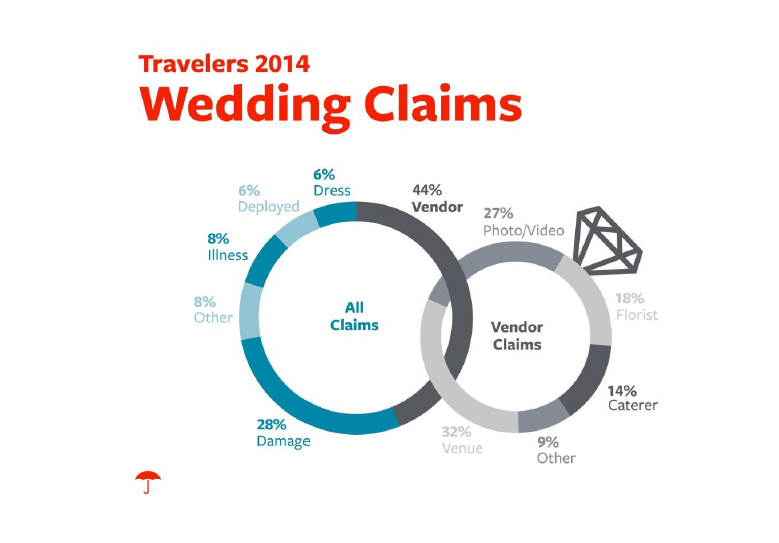 2014 Wedding Claims | All Claims On Left, Vendor Specific Claims On Right